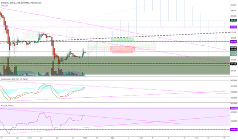BTCUSD: entry at 256 and long to 261