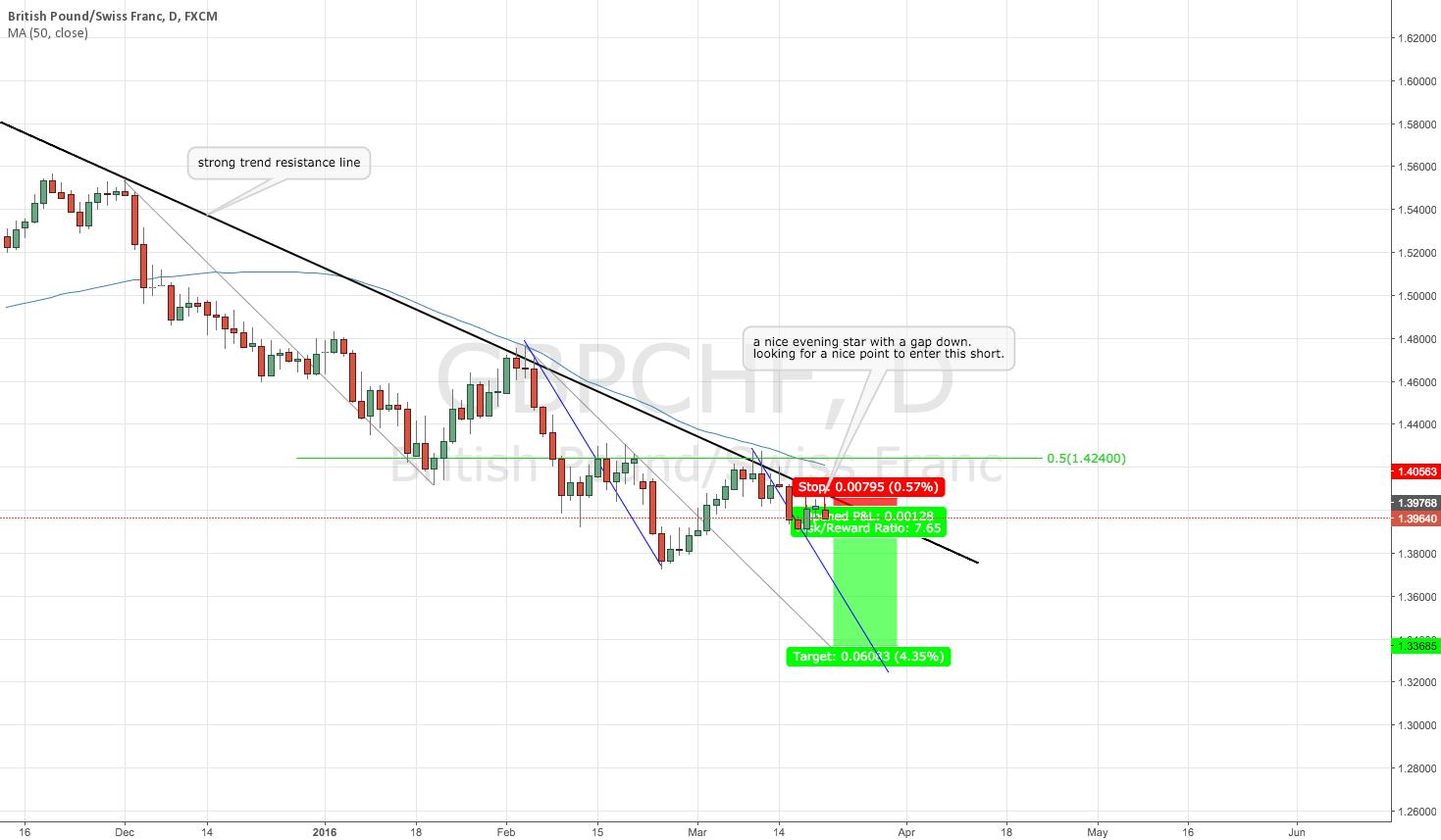 GBPCHF SHORT swing trade