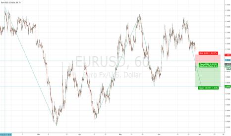EURUSD: Strategy