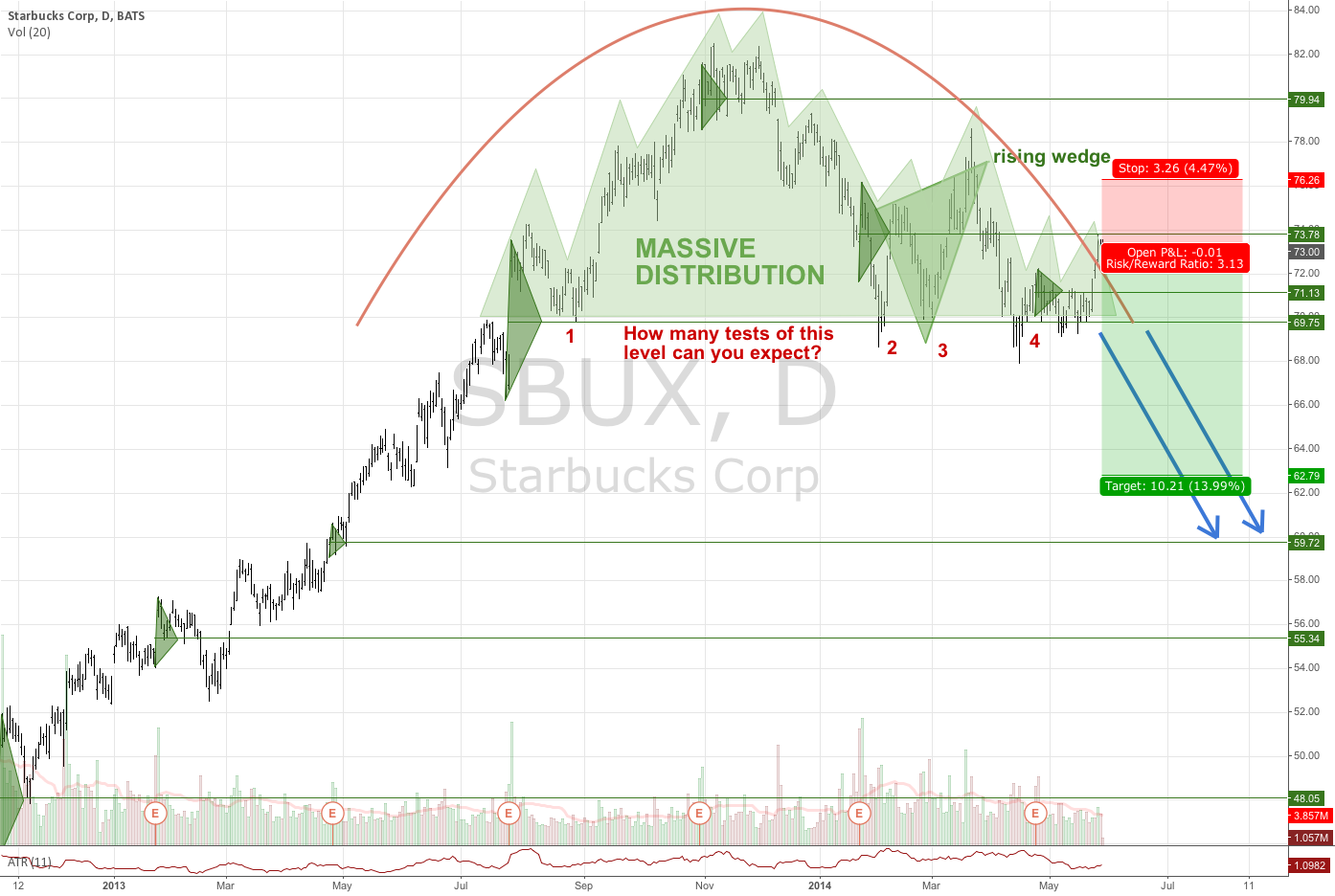 Starbucks Corp SBUX Daily - Rallied to Ideal Entry Level to Sell