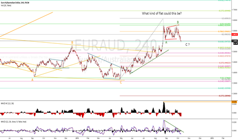 EURAUD: EURAUD  What kind of flat could this be?