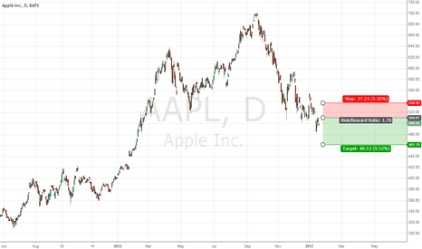 AAPL: apples are falling down...