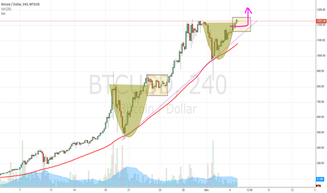 BTCUSD: Potential Cup and Handle Forming on 4HR