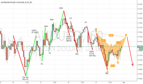 AUDUSD: The Importance of keeping the overall picture in mind