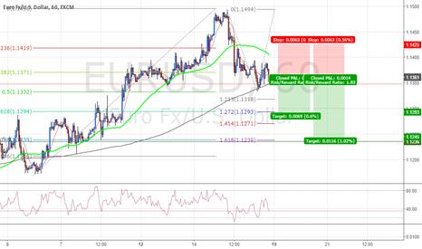 EURUSD: #EURUSD Short #Trade SMA Retest Fibonacci Structure #Forex