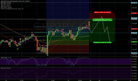 GBPJPY: GBP JPY 1hr CHart