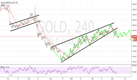 GOLD: GOLD 4H TECHNICAL ANALYSIS