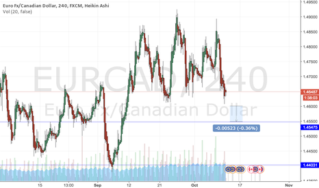 EURCAD: EURCAD Potential Short Trade
