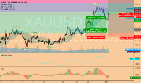 XAUUSD: still long XAUUSD @ 1h @ trading capability this 1st week `17