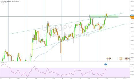 USDJPY: USDJPY Bearish Harami and DROPPING NOW!