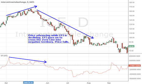 ICE: EFI Bearish Divergence