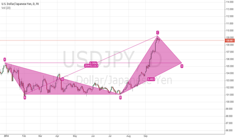 USDJPY: USD/JPY Montly Forecast