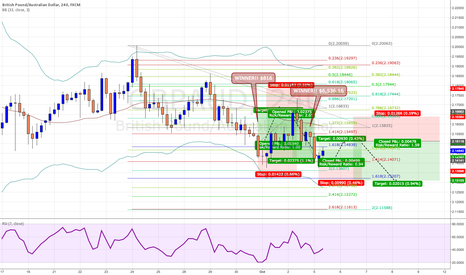 GBPAUD: Harmonics speak volumes