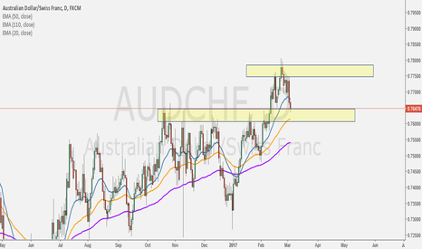 "AUDCHF: If price Hold Yellow Zone and Retrace EMA 50 on Daily TF ""LONG"""