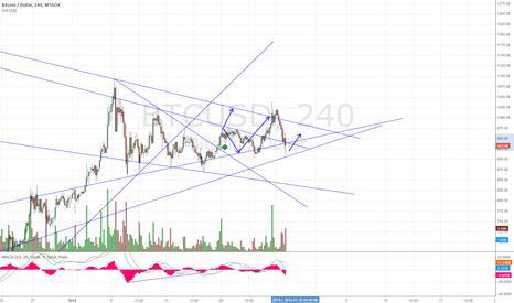 BTCUSD: And Again into Triangle?!