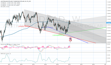 AUDCAD: Entering short on a bearish trend pull back