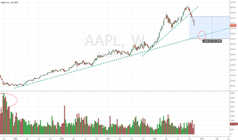 AAPL: Hold you horses and don't buy yet