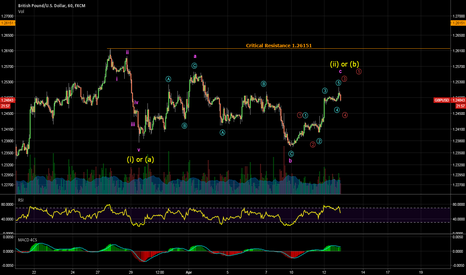 GBPUSD: Potential turning point