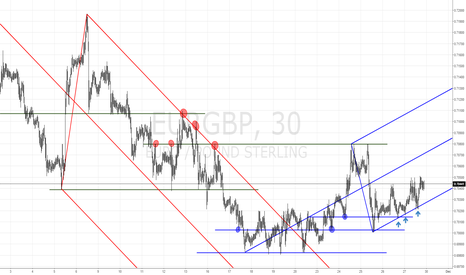 EURGBP: EURGBP - UPCOMING WEEK - TECHNICAL ANALYSIS