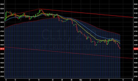 CL1!: Crude Short