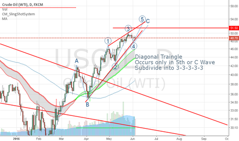 USOIL: OIL Diganoal Triangle on the Daily Chart