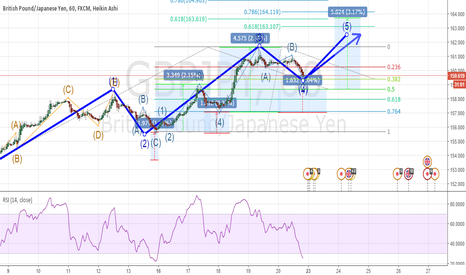 GBPJPY: GBPJPY PREPARING FOR HIGH