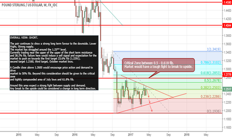 GBPUSD: Trade what the market is telling you! GBP/USD Short.