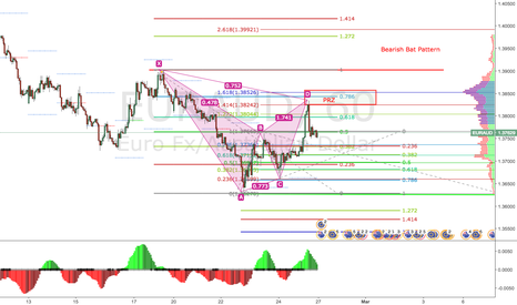 EURAUD: EURAUD Bearish Bat Pattern on H1