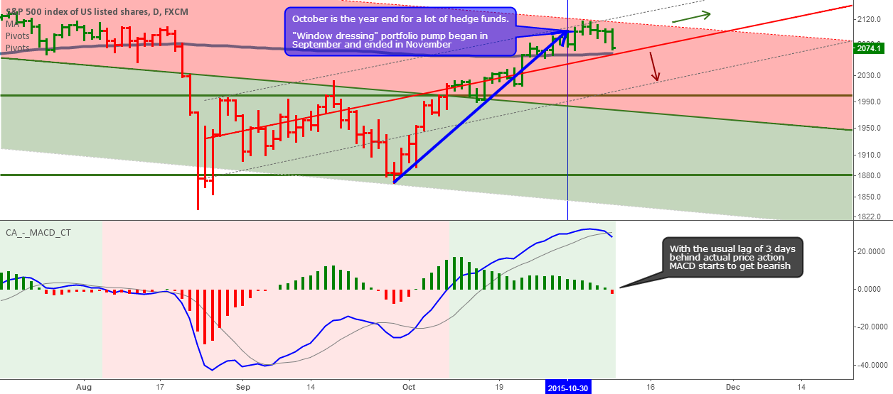 Key S&P 500 long-term trend decision this week