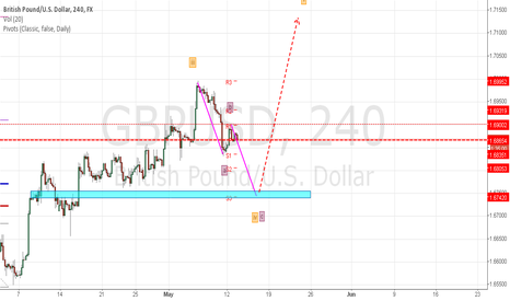 GBPUSD: cable, abc, short
