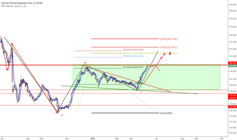 GBPJPY: abcd GBPJPY