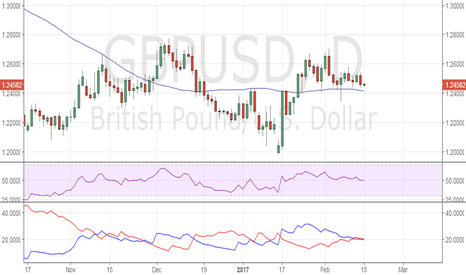 GBPUSD: GBP/USD – Outside day candle needs bearish follow through