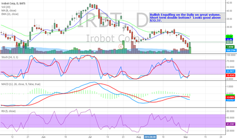 IRBT: IRBT Bullish Engulf & Near Term Double Bottom.