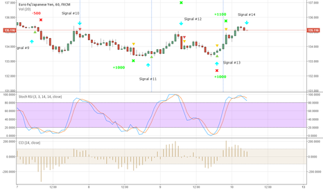 EURJPY: EURJPY New signal #14 - Sell now