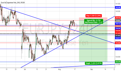 EURJPY: EURJPY POTENTIAL SHORT OF THE WEEK - HIGH PROBABILITY SETUP £$