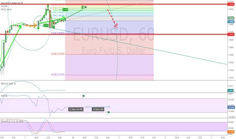 EURUSD: EURUSD will fall down a little in the next days?
