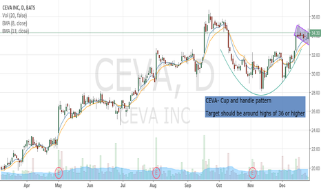 CEVA: CEVA- long idea