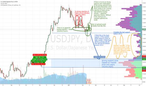 USDJPY: USD/JPY long term scenarios - prediction