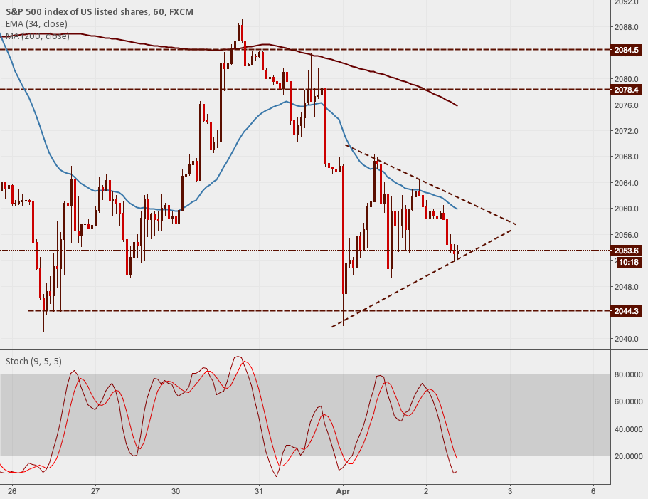 S&P500: Potential Breakout Trade