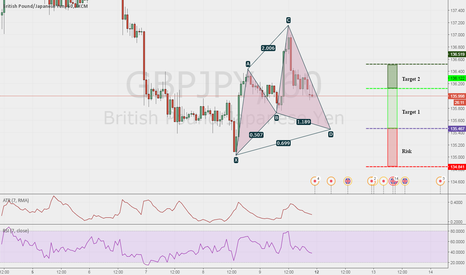 GBPJPY: GBPJPY Potential Bullish Cypher at 135.47