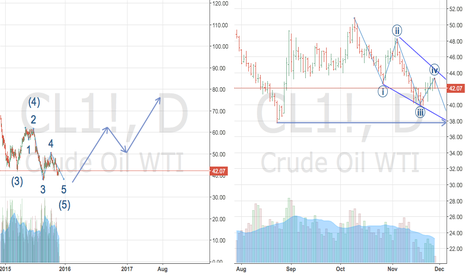 """CL1!: """"Oil Bottom"""" sooner than you think"""