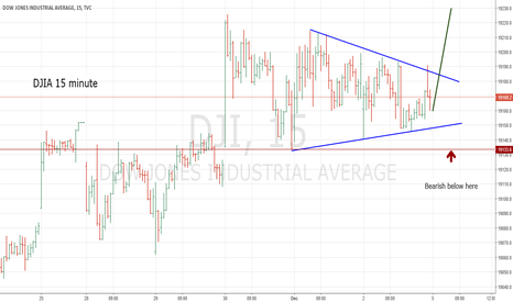 DJI: DJIA Could Have Terminating Move Up on 12/5/16