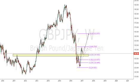 GBPJPY: GBPJPY WEEKLY THOUGHT