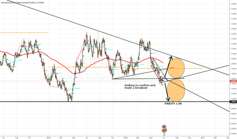 AUDNZD: AUDNZD - Give me something!!!