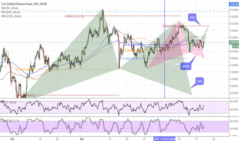 USDCNH: usdcnh three opportunity