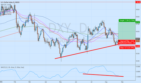 DXY: Dollar index long analysis with MACD