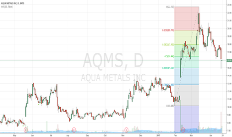 AQMS: Retracement complete?