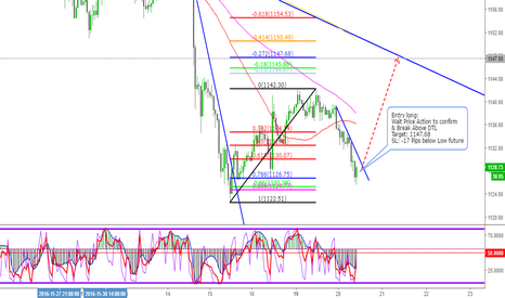 XAUUSD: XAUUSD Waitting for Long