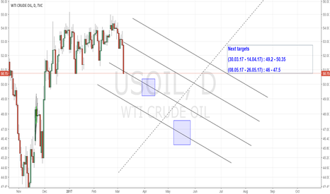 USOIL: Crude : Next targets