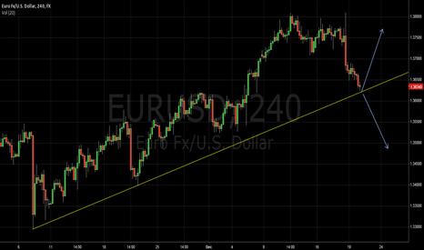 EURUSD: euro vry low risk